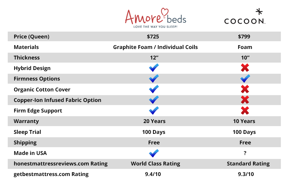 Cocoon Vs Amore Beds