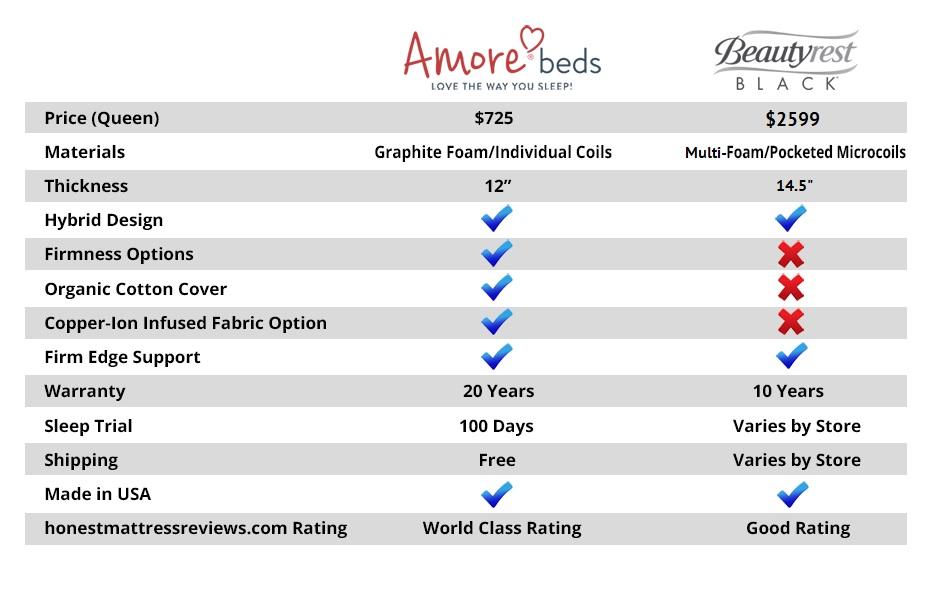 Beautyrest Black vs Amore Beds