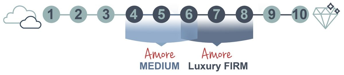 Amore Firmness Scale Luxury