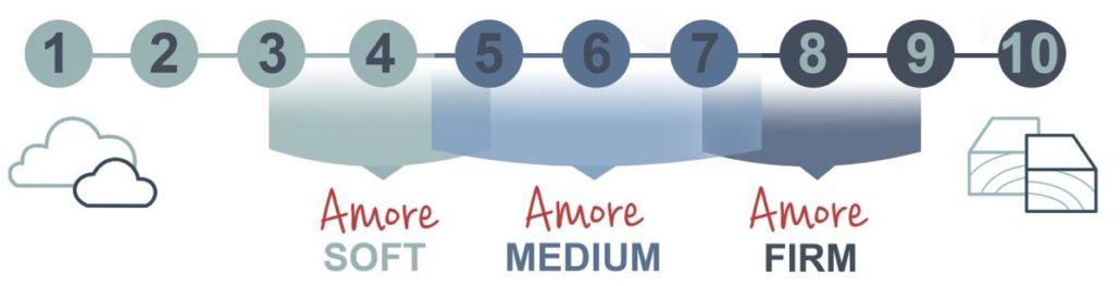 Amore Beds White firmness comfort chart survey