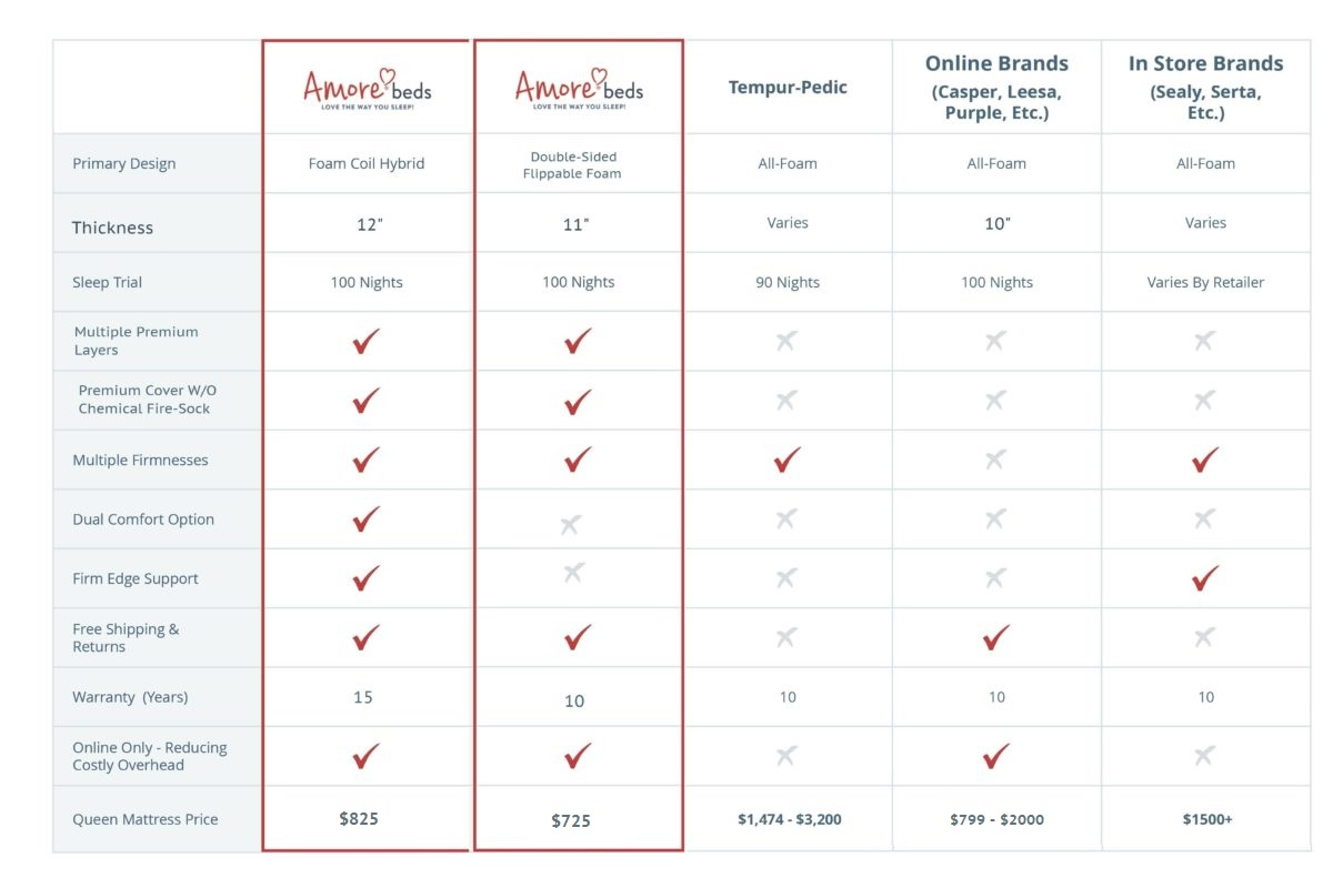 Compare Mattress Brands To Ours And See How We Stack Up